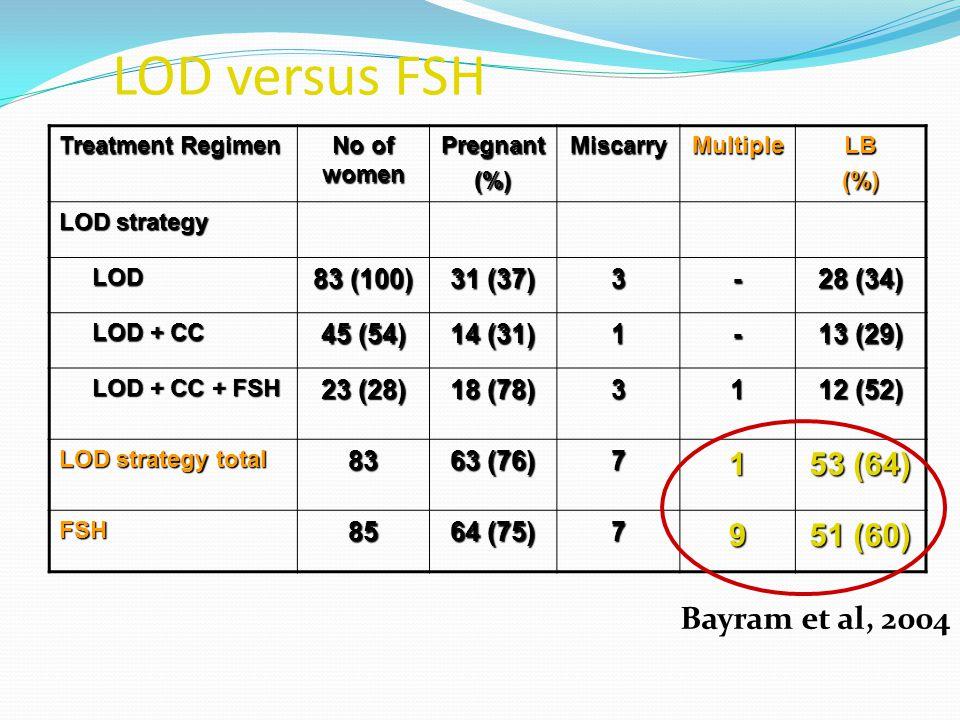 LOD versus FSH: Randomise kontrollü çalışma 29 Hastanede CC resistants 168 PCOS 'lu hastanın 83 LOD 85 rFSH Bayram et al, BMJ 2004