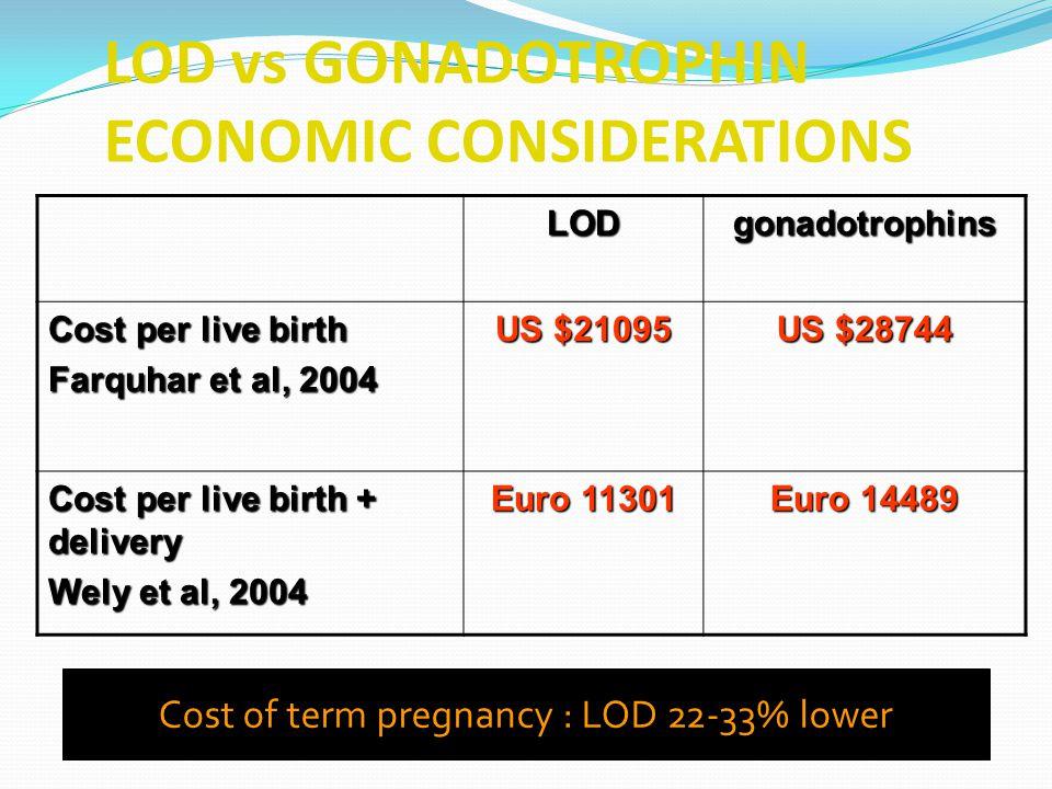 LOD vs GONADOTROPHIN ECONOMIC CONSIDERATIONS Li et al 1998, BJOG