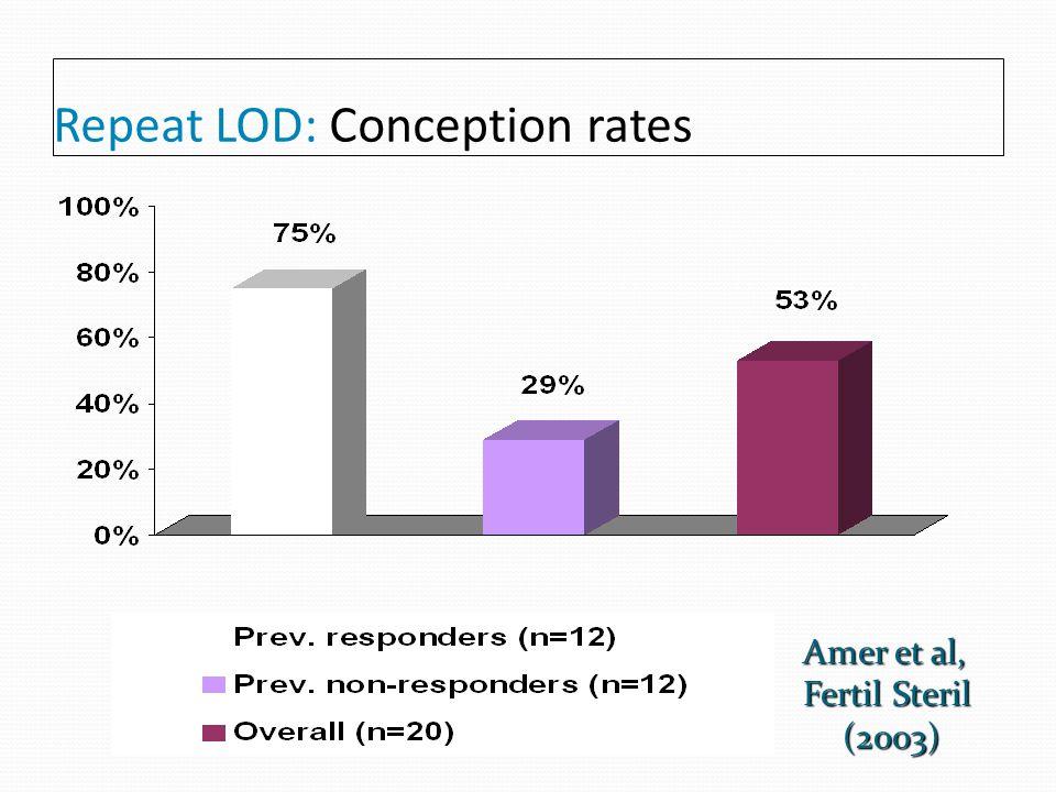 Repeat LOD: Ovulation rates Amer et al, Fertil Steril (2003)