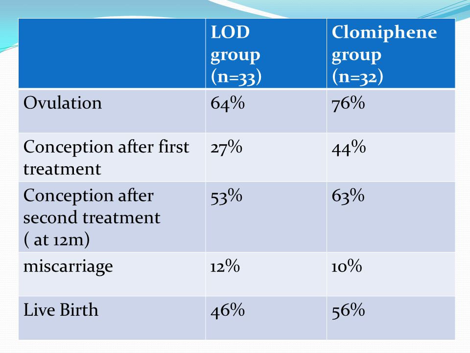 Randomized controlled trial comparing LOD with clomiphene citrate as a first-line method of ovulation induction in women with polycystic ovary syndrom