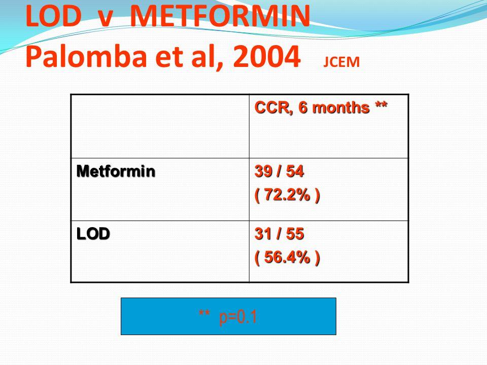 LOD v METFORMIN Palomba et al, 2004 JCEM RCT 120 clomifene citrate resistant anovulatory infertile women with PCOS BMI 25-30 Metformin 850mg bd for si
