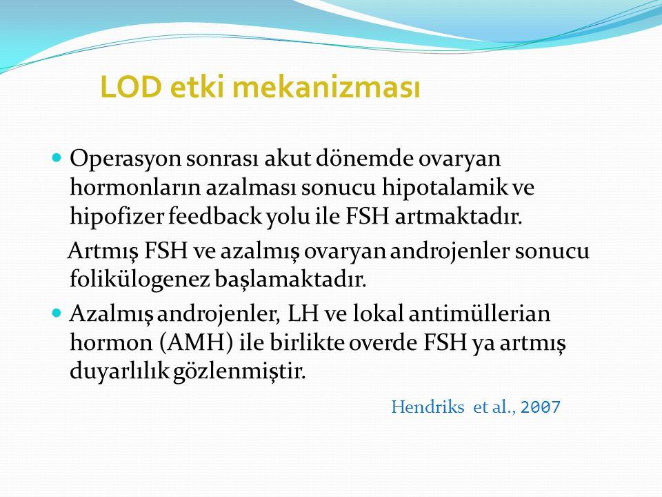 LOD etki mekanizması Androjen üretimini ve androjenlerin periferik dokularda östrojene dönüşümünü engellemek. İntrafoliküler androjenik ortamı östroje