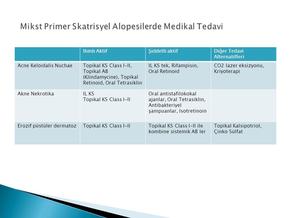 Ilımlı AktifŞiddetli aktifDiğer Tedavi Alternatifleri Acne Keloidalis NuchaeTopikal KS Class I-II, Topikal AB (Klindamycine), Topikal Retinoid, Oral T