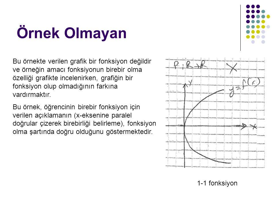 Örnek Olmayan Bu örnekte verilen grafik bir fonksiyon değildir ve örneğin amacı fonksiyonun birebir olma özelliği grafikte incelenirken, grafiğin bir