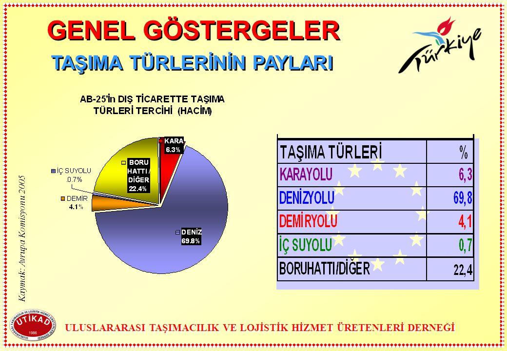 TAŞIMA TÜRLERİNİN PAYLARI ULUSLARARASI TAŞIMACILIK VE LOJİSTİK HİZMET ÜRETENLERİ DERNEĞİ GENEL GÖSTERGELER Kaymak: Avrupa Komisyonu 2005