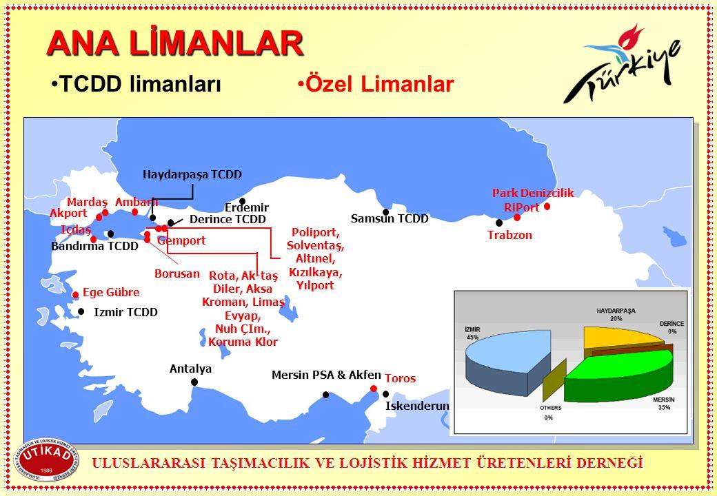 Samsun TCDD Trabzon Antalya Izmir TCDD Iskenderun Mersin PSA & Akfen Erdemir Ambarlı Haydarpaşa TCDD Akport Derince TCDD Bandırma TCDD Borusan Polipor