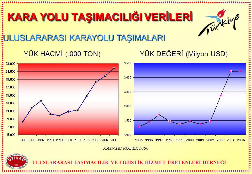 KAYNAK: RODER 2006 KARA YOLU TAŞIMACILIĞI VERİLERİ YÜK HACMİ (.000 TON) YÜK DEĞERİ (Milyon USD) ULUSLARARASI KARAYOLU TAŞIMALARI ULUSLARARASI TAŞIMACI
