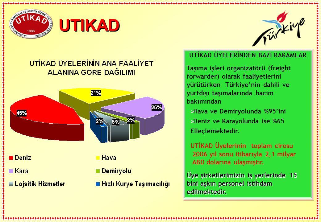 UTIKAD UTİKAD ÜYELERİNDEN BAZI RAKAMLAR Taşıma işleri organizatörü (freight forwarder) olarak faaliyetlerini yürütürken Türkiye'nin dahili ve yurtdışı