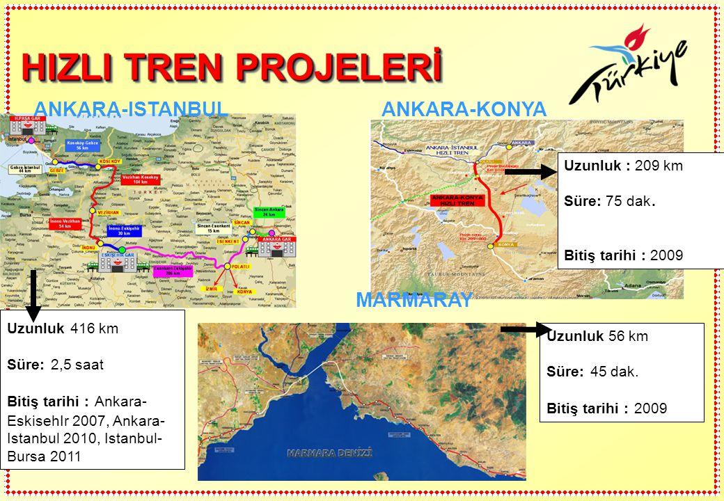 HIZLI TREN PROJELERİ ANKARA-ISTANBUL MARMARAY ANKARA-KONYA Uzunluk 416 km Süre: 2,5 saat Bitiş tarihi : Ankara- EskisehIr 2007, Ankara- Istanbul 2010,
