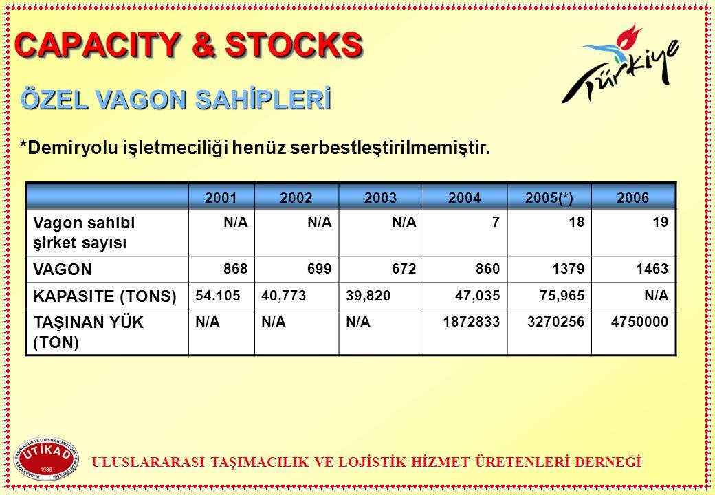 CAPACITY & STOCKS 20012002200320042005(*)2006 Vagon sahibi şirket sayısı N/A 71819 VAGON 86869967286013791463 KAPASITE (TONS) 54.10540,77339,82047,035
