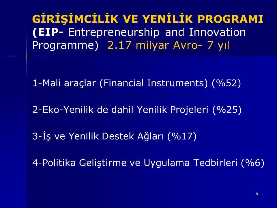 6 GİRİŞİMCİLİK VE YENİLİK PROGRAMI (EIP- Entrepreneurship and Innovation Programme) 2.17 milyar Avro- 7 yıl 1-Mali araçlar (Financial Instruments) (%5