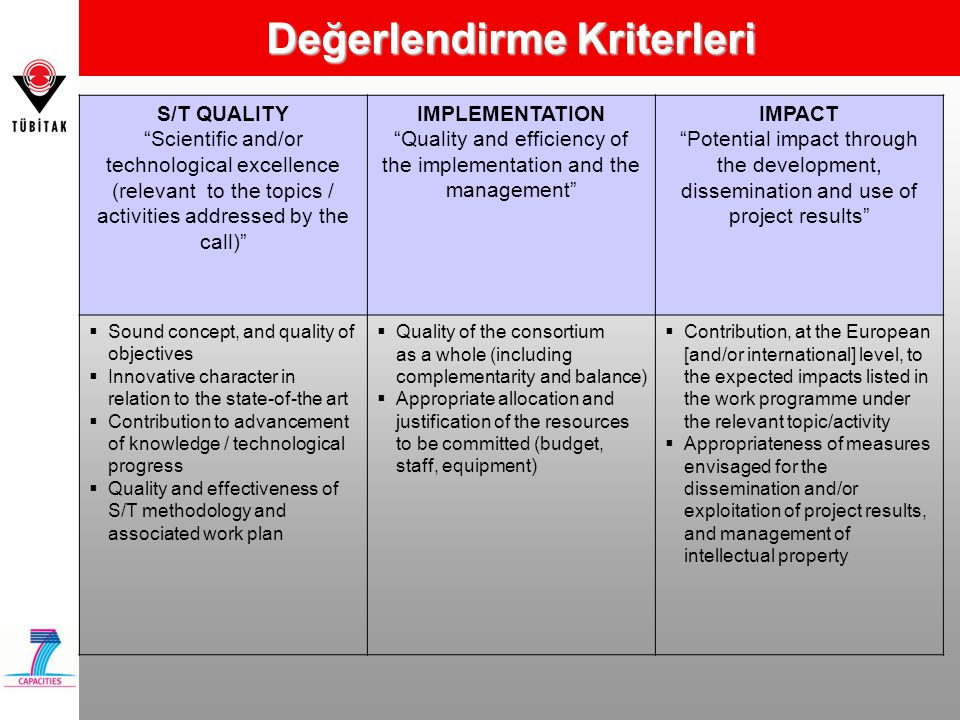 Değerlendirme Kriterleri S/T QUALITY Scientific and/or technological excellence (relevant to the topics / activities addressed by the call) IMPLEMENTATION Quality and efficiency of the implementation and the management IMPACT Potential impact through the development, dissemination and use of project results  Sound concept, and quality of objectives  Innovative character in relation to the state-of-the art  Contribution to advancement of knowledge / technological progress  Quality and effectiveness of S/T methodology and associated work plan  Quality of the consortium as a whole (including complementarity and balance)  Appropriate allocation and justification of the resources to be committed (budget, staff, equipment)  Contribution, at the European [and/or international] level, to the expected impacts listed in the work programme under the relevant topic/activity  Appropriateness of measures envisaged for the dissemination and/or exploitation of project results, and management of intellectual property