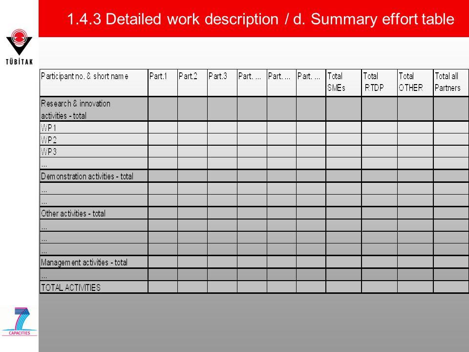 1.4.3 Detailed work description / d. Summary effort table