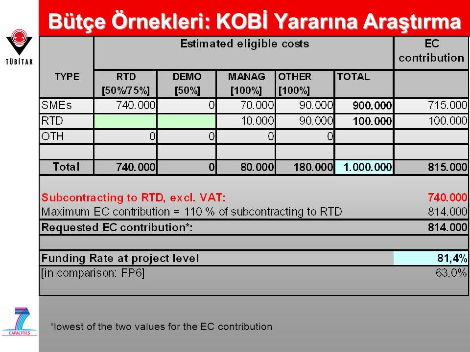 Bütçe Örnekleri: KOBİ Yararına Araştırma *lowest of the two values for the EC contribution