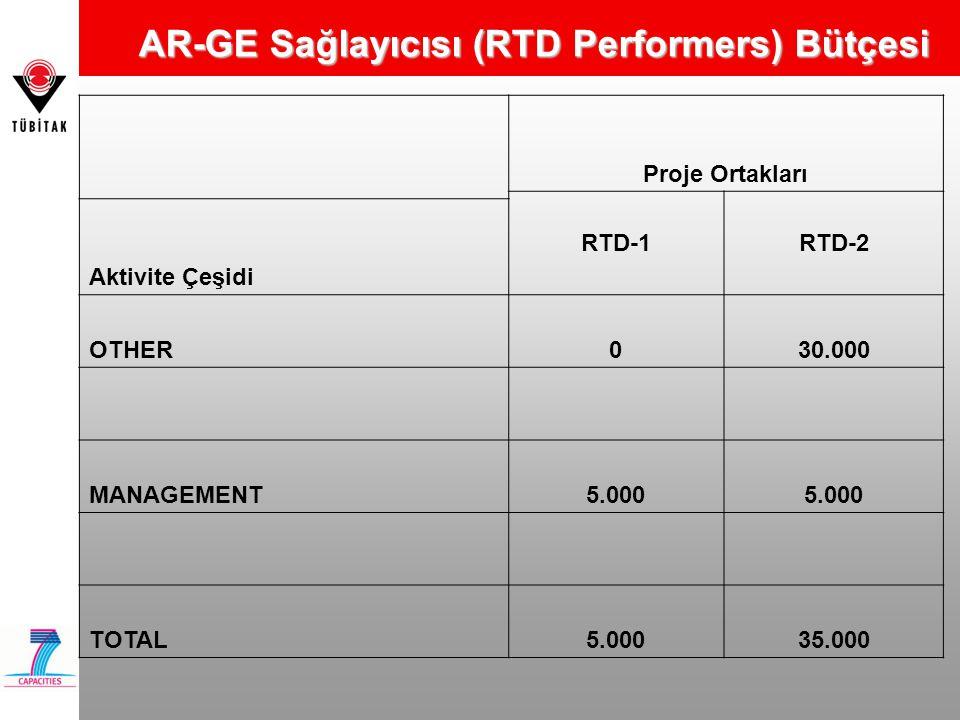 AR-GE Sağlayıcısı (RTD Performers) Bütçesi Proje Ortakları RTD-1RTD-2 Aktivite Çeşidi OTHER030.000 MANAGEMENT5.000 TOTAL5.00035.000