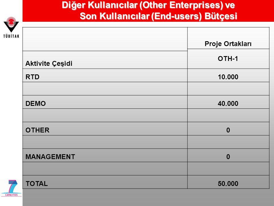 Diğer Kullanıcılar (Other Enterprises) ve Son Kullanıcılar (End-users) Bütçesi Proje Ortakları OTH-1 Aktivite Çeşidi RTD10.000 DEMO40.000 OTHER0 MANAG