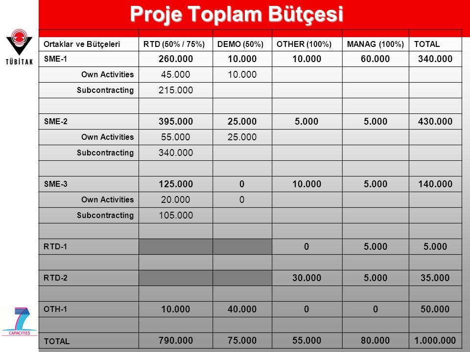 Proje Toplam Bütçesi Ortaklar ve BütçeleriRTD (50% / 75%)DEMO (50%)OTHER (100%)MANAG (100%)TOTAL SME-1 260.00010.000 60.000340.000 Own Activities 45.0