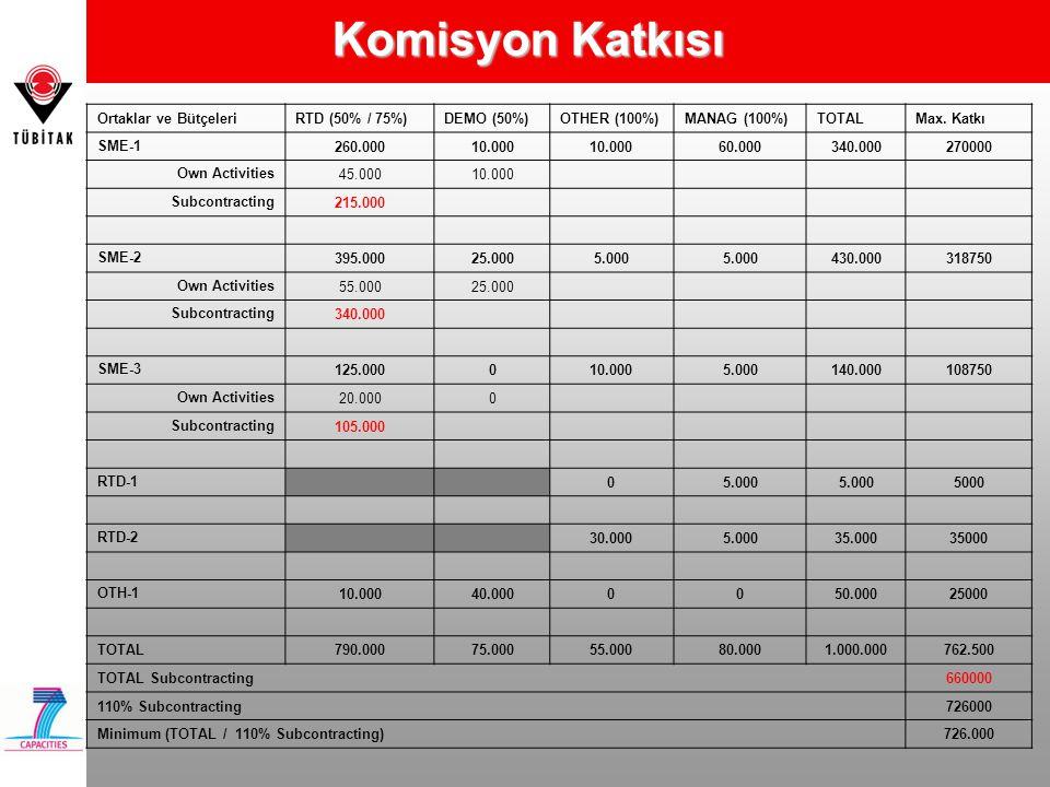 Komisyon Katkısı Ortaklar ve BütçeleriRTD (50% / 75%)DEMO (50%)OTHER (100%)MANAG (100%)TOTALMax. Katkı SME-1 260.00010.000 60.000340.000270000 Own Act