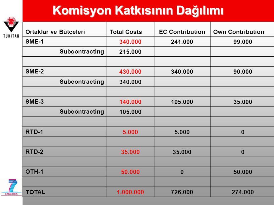 Komisyon Katkısının Dağılımı Ortaklar ve BütçeleriTotal CostsEC ContributionOwn Contribution SME-1 340.000241.00099.000 Subcontracting 215.000 SME-2 4
