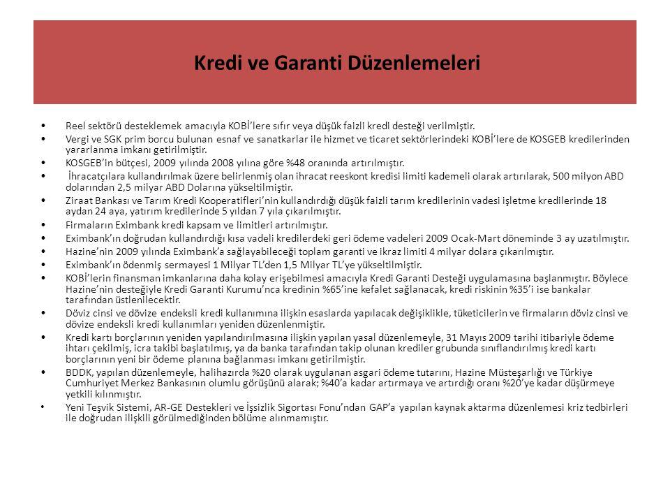 Kredi ve Garanti Düzenlemeleri Reel sektörü desteklemek amacıyla KOBİ'lere sıfır veya düşük faizli kredi desteği verilmiştir.