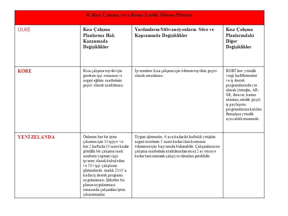 B. Kısa Çalışma veya Kısmi İşsizlik Ödeme Planları ÜLKE Kısa Çalışma Planlarına Hak Kazanmada Değişiklikler Yardımların/Sübvansiyonların Süre ve Kapsa