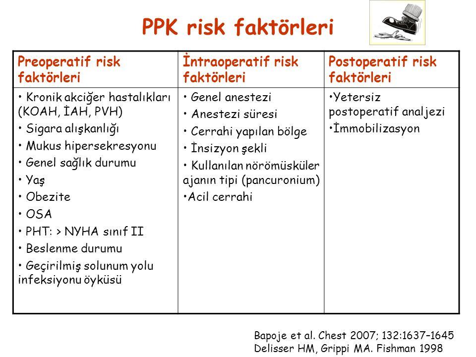 PPK risk faktörleri Preoperatif risk faktörleri İntraoperatif risk faktörleri Postoperatif risk faktörleri Kronik akciğer hastalıkları (KOAH, İAH, PVH) Sigara alışkanlığı Mukus hipersekresyonu Genel sağlık durumu Yaş Obezite OSA PHT: > NYHA sınıf II Beslenme durumu Geçirilmiş solunum yolu infeksiyonu öyküsü Genel anestezi Anestezi süresi Cerrahi yapılan bölge İnsizyon şekli Kullanılan nörömüsküler ajanın tipi (pancuronium) Acil cerrahi Yetersiz postoperatif analjezi İmmobilizasyon Bapoje et al.