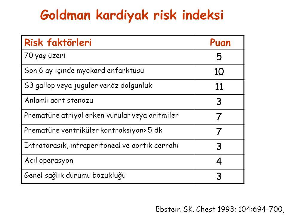 Risk faktörleri Puan 70 yaş üzeri 5 Son 6 ay içinde myokard enfarktüsü 10 S3 gallop veya juguler venöz dolgunluk 11 Anlamlı aort stenozu 3 Prematüre atriyal erken vurular veya aritmiler 7 Prematüre ventriküler kontraksiyon> 5 dk 7 İntratorasik, intraperitoneal ve aortik cerrahi 3 Acil operasyon 4 Genel sağlık durumu bozukluğu 3 Goldman kardiyak risk indeksi Ebstein SK.