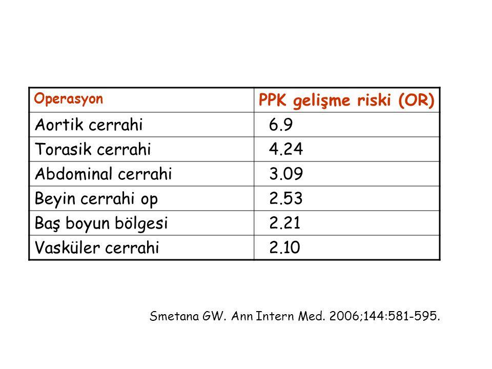 Operasyon PPK gelişme riski (OR) Aortik cerrahi 6.9 Torasik cerrahi 4.24 Abdominal cerrahi 3.09 Beyin cerrahi op 2.53 Baş boyun bölgesi 2.21 Vasküler cerrahi 2.10 Smetana GW.