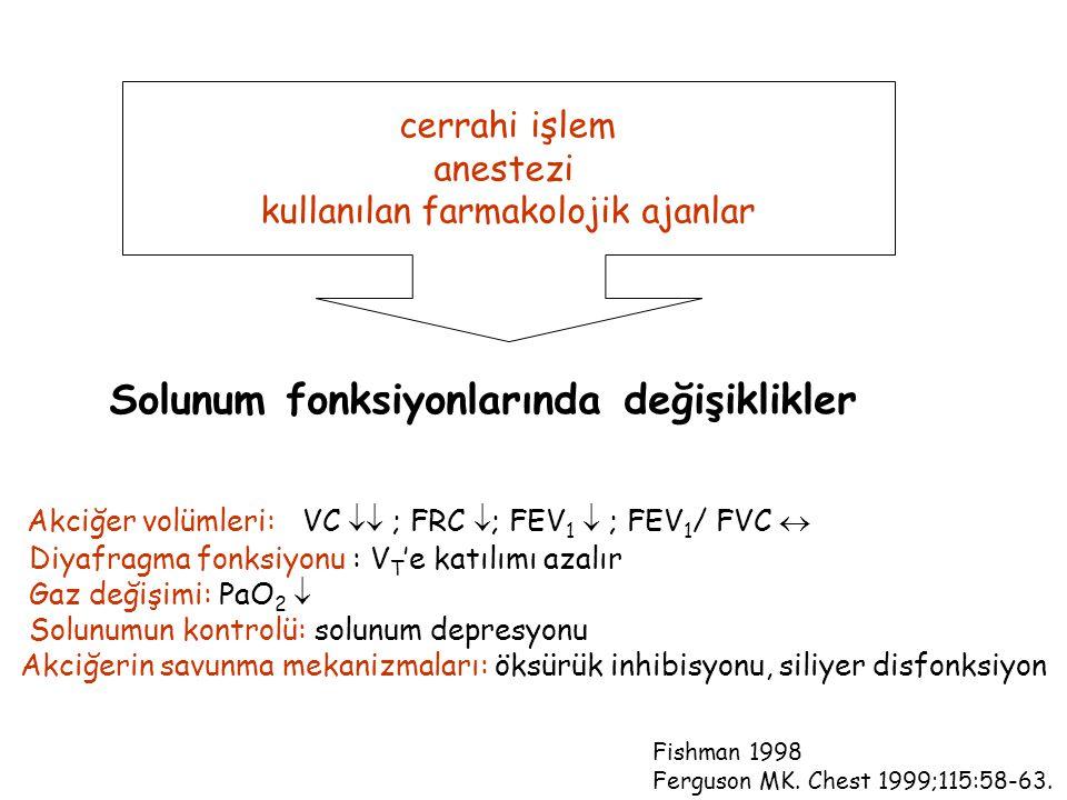 cerrahi işlem anestezi kullanılan farmakolojik ajanlar Akciğer volümleri: VC  ; FRC  ; FEV 1  ; FEV 1 / FVC  Diyafragma fonksiyonu : V T 'e katılımı azalır Gaz değişimi: PaO 2  Solunumun kontrolü: solunum depresyonu Akciğerin savunma mekanizmaları: öksürük inhibisyonu, siliyer disfonksiyon Fishman 1998 Ferguson MK.