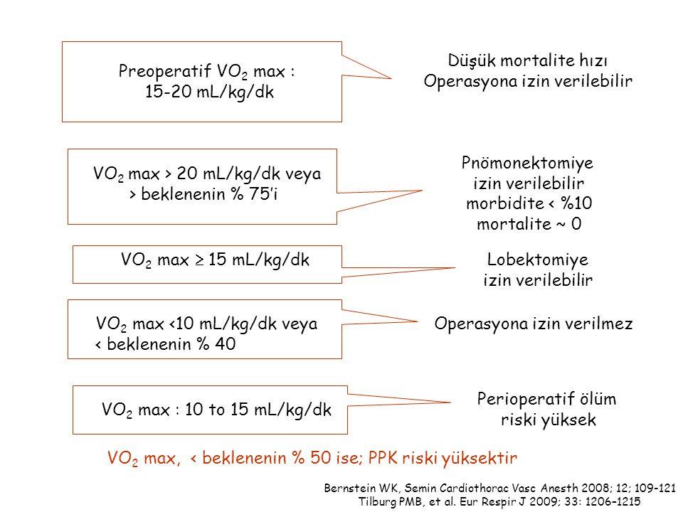 Preoperatif VO 2 max : 15-20 mL/kg/dk Düşük mortalite hızı Operasyona izin verilebilir VO 2 max > 20 mL/kg/dk veya > beklenenin % 75'i Pnömonektomiye izin verilebilir morbidite < %10 mortalite ~ 0 VO 2 max <10 mL/kg/dk veya < beklenenin % 40 Operasyona izin verilmez VO 2 max  15 mL/kg/dkLobektomiye izin verilebilir VO 2 max : 10 to 15 mL/kg/dk Perioperatif ölüm riski yüksek Bernstein WK, Semin Cardiothorac Vasc Anesth 2008; 12; 109-121 Tilburg PMB, et al.