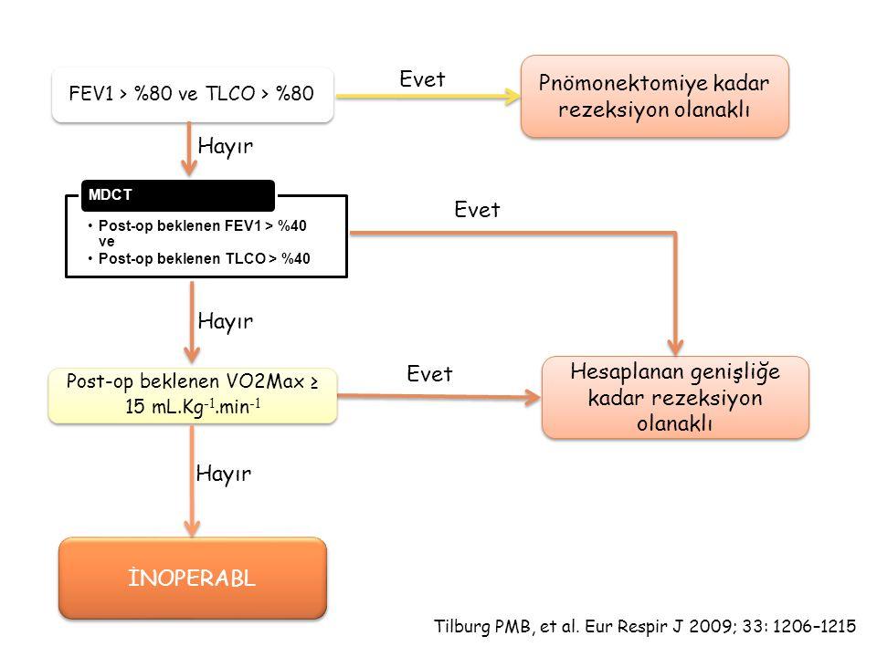 FEV1 > %80 ve TLCO > %80 Pnömonektomiye kadar rezeksiyon olanaklı Evet Hesaplanan genişliğe kadar rezeksiyon olanaklı Evet Hayır Post-op beklenen VO2Max ≥ 15 mL.Kg -1.min -1 Hayır İNOPERABL Hayır Tilburg PMB, et al.