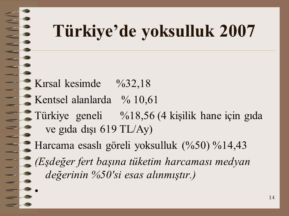 14 Türkiye'de yoksulluk 2007 Kırsal kesimde %32,18 Kentsel alanlarda % 10,61 Türkiye geneli %18,56 (4 kişilik hane için gıda ve gıda dışı 619 TL/Ay) H