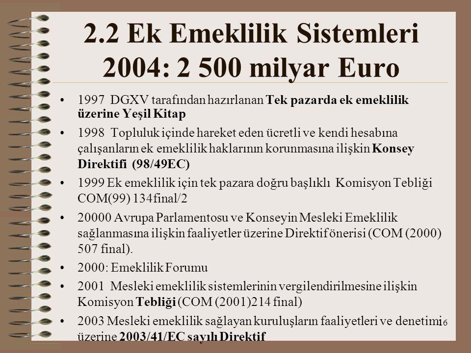 16 2.2 Ek Emeklilik Sistemleri 2004: 2 500 milyar Euro 1997 DGXV tarafından hazırlanan Tek pazarda ek emeklilik üzerine Yeşil Kitap 1998 Topluluk için
