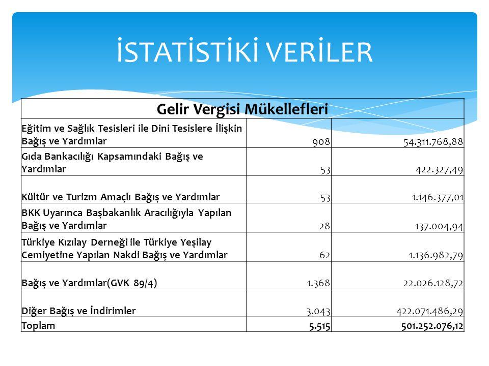 Gelir Vergisi Mükellefleri Eğitim ve Sağlık Tesisleri ile Dini Tesislere İlişkin Bağış ve Yardımlar90854.311.768,88 Gıda Bankacılığı Kapsamındaki Bağı