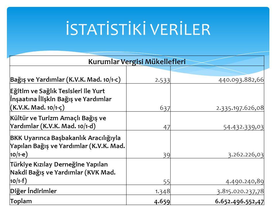 Kurumlar Vergisi Mükellefleri Bağış ve Yardımlar (K.V.K. Mad. 10/1-c)2.533440.093.882,66 Eğitim ve Sağlık Tesisleri ile Yurt İnşaatına İlişkin Bağış v