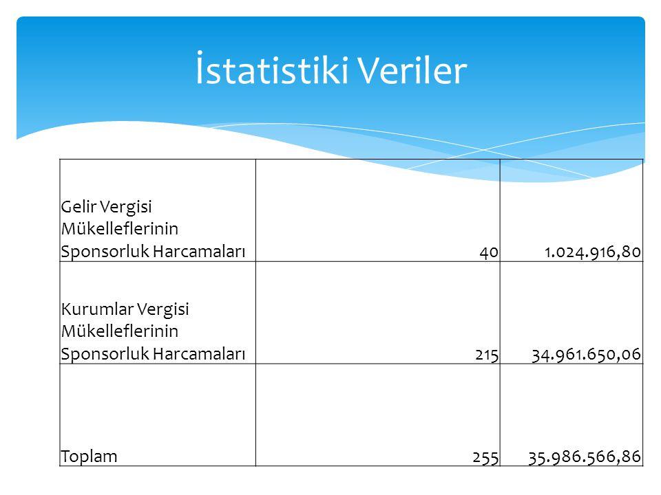Gelir Vergisi Mükelleflerinin Sponsorluk Harcamaları401.024.916,80 Kurumlar Vergisi Mükelleflerinin Sponsorluk Harcamaları21534.961.650,06 Toplam25535