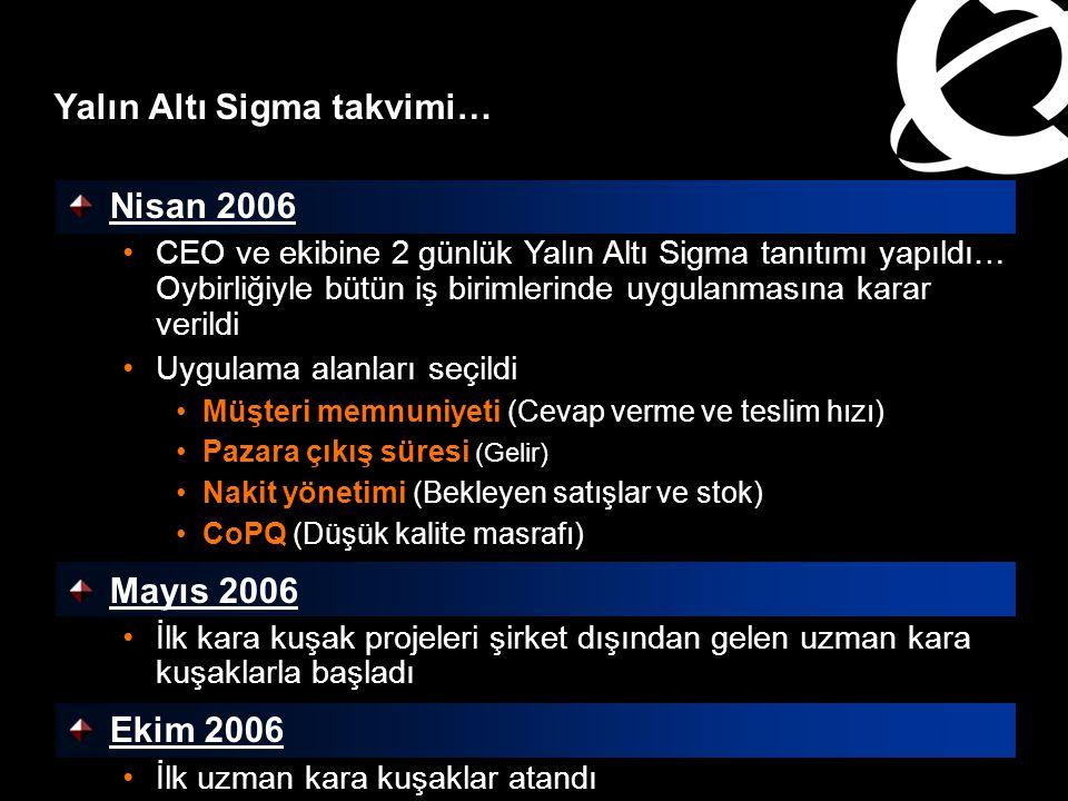 Nisan 2006 CEO ve ekibine 2 günlük Yalın Altı Sigma tanıtımı yapıldı… Oybirliğiyle bütün iş birimlerinde uygulanmasına karar verildi Uygulama alanları