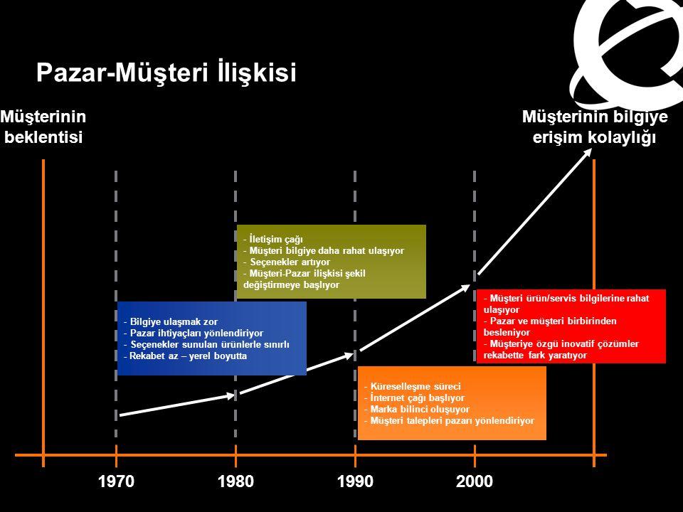 Pazar-Müşteri İlişkisi 19701980 1990 2000 Müşterinin beklentisi Müşterinin bilgiye erişim kolaylığı - Bilgiye ulaşmak zor - Pazar ihtiyaçları yönlendi