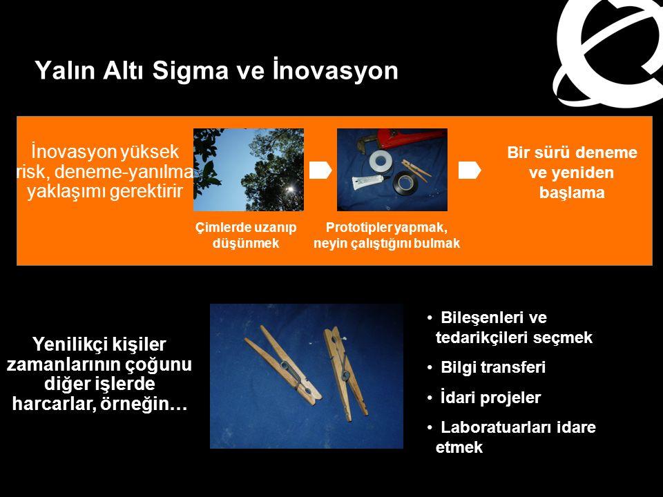 Yalın Altı Sigma İnovasyonu Nasıl Mümkün Kılar.