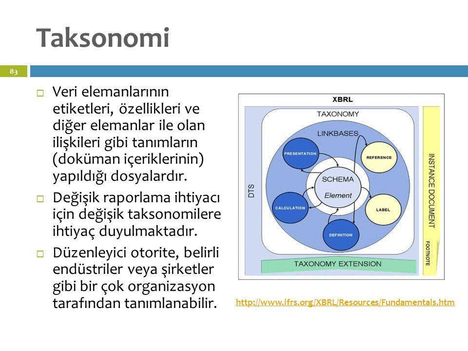 Taksonomi  Veri elemanlarının etiketleri, özellikleri ve diğer elemanlar ile olan ilişkileri gibi tanımların (doküman içeriklerinin) yapıldığı dosyalardır.