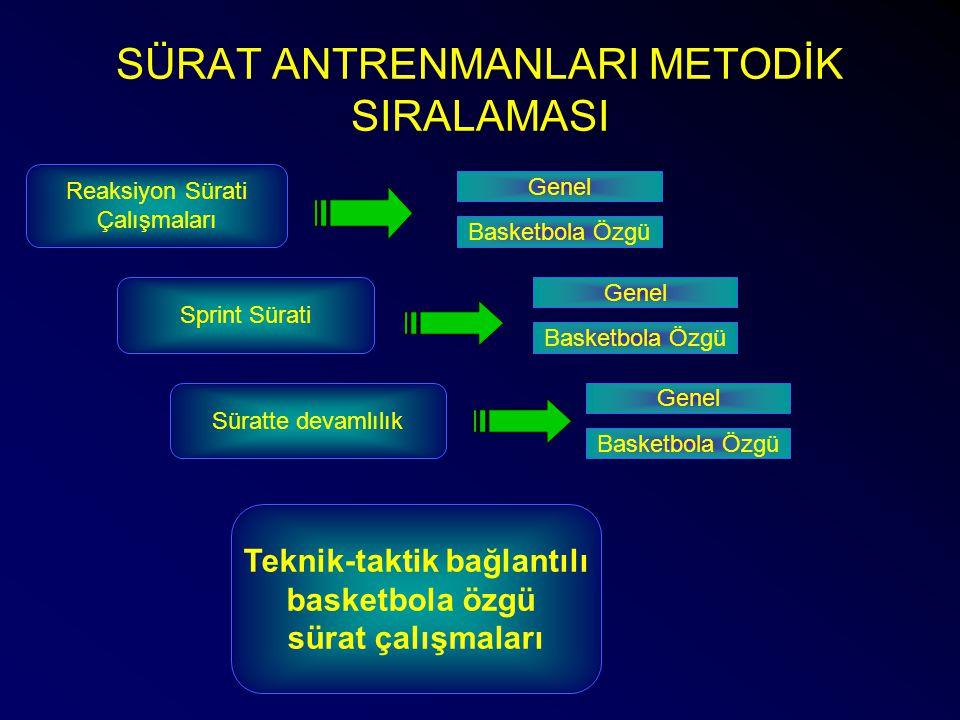 SÜRAT ANTRENMANLARI METODİK SIRALAMASI Reaksiyon Sürati Çalışmaları Sprint Sürati Teknik-taktik bağlantılı basketbola özgü sürat çalışmaları Süratte d