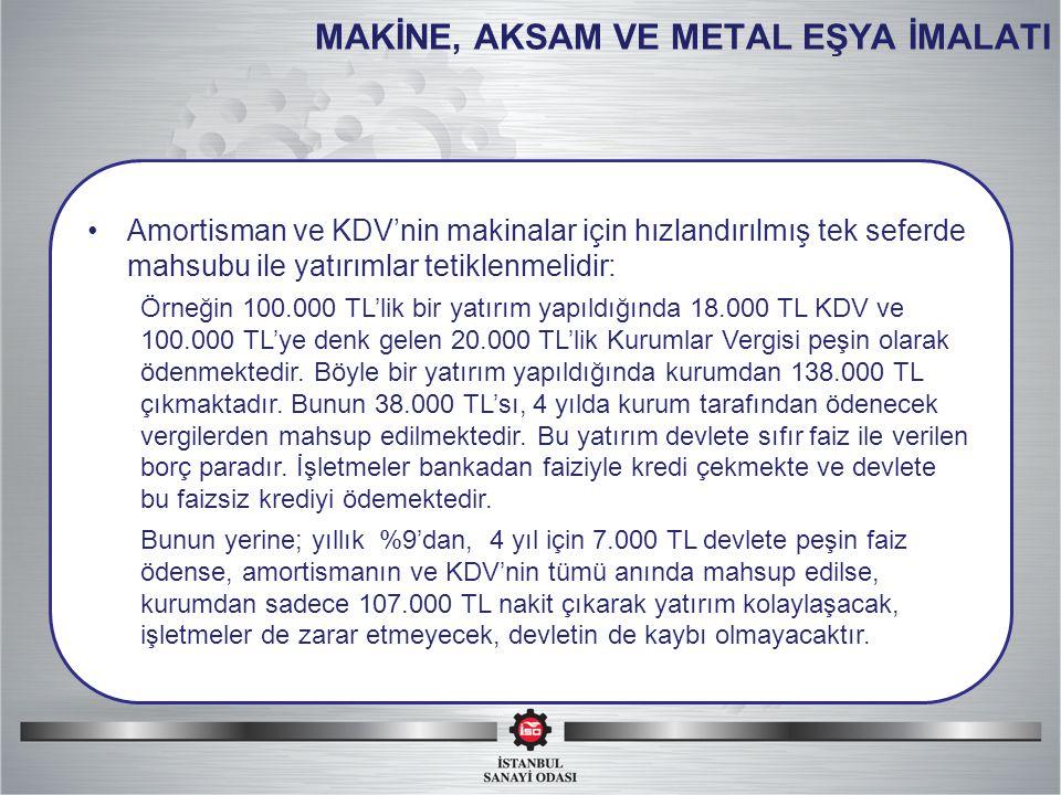 MAKİNE, AKSAM VE METAL EŞYA İMALATI Amortisman ve KDV'nin makinalar için hızlandırılmış tek seferde mahsubu ile yatırımlar tetiklenmelidir: Örneğin 100.000 TL'lik bir yatırım yapıldığında 18.000 TL KDV ve 100.000 TL'ye denk gelen 20.000 TL'lik Kurumlar Vergisi peşin olarak ödenmektedir.