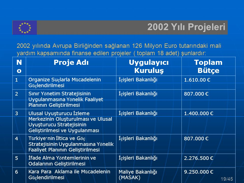 2002 Yılı Projeleri 2002 yılında Avrupa Birliğinden sağlanan 126 Milyon Euro tutarındaki mali yardım kapsamında finanse edilen projeler ( toplam 18 ad