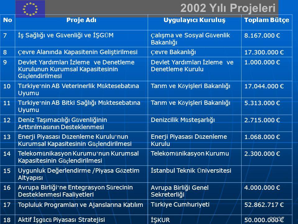 2002 Yılı Projeleri NoProje AdıUygulayıcı KuruluşToplam Bütçe 7İş Sağlığı ve G ü venliği ve İŞG Ü M Ç alışma ve Sosyal G ü venlik Bakanlığı 8.167.000