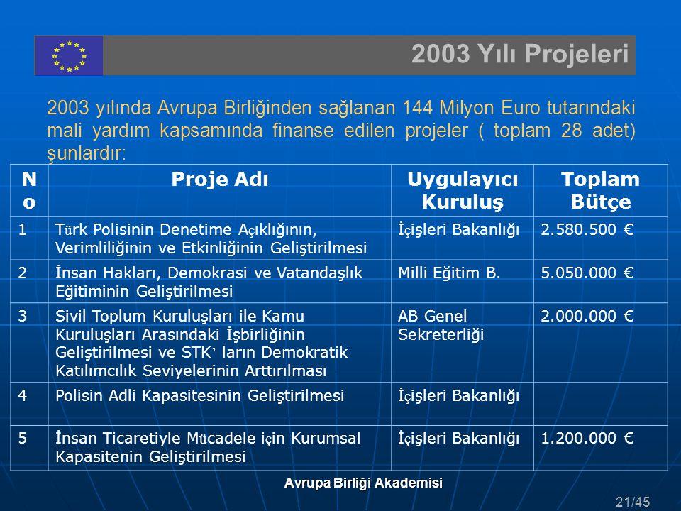 2003 Yılı Projeleri 2003 yılında Avrupa Birliğinden sağlanan 144 Milyon Euro tutarındaki mali yardım kapsamında finanse edilen projeler ( toplam 28 ad