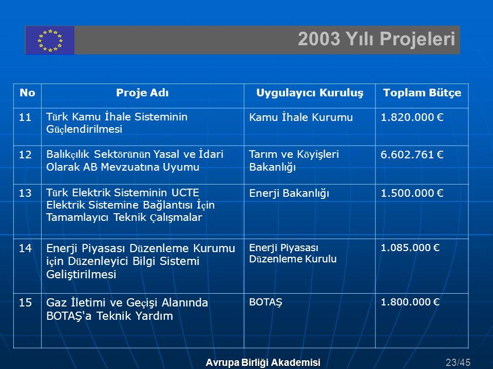 2003 Yılı Projeleri Avrupa Birliği Akademisi NoProje AdıUygulayıcı KuruluşToplam Bütçe 11T ü rk Kamu İhale Sisteminin G üç lendirilmesi Kamu İhale Kur