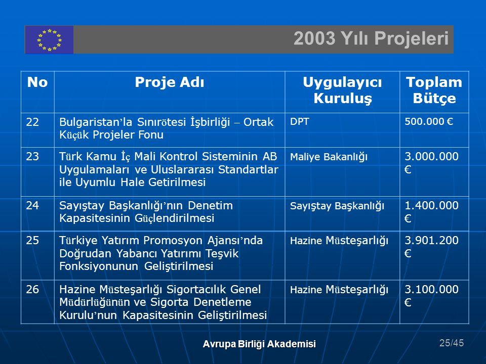 2003 Yılı Projeleri Avrupa Birliği Akademisi NoProje AdıUygulayıcı Kuruluş Toplam Bütçe 22Bulgaristan ' la Sınır ö tesi İşbirliği – Ortak K üçü k Proj