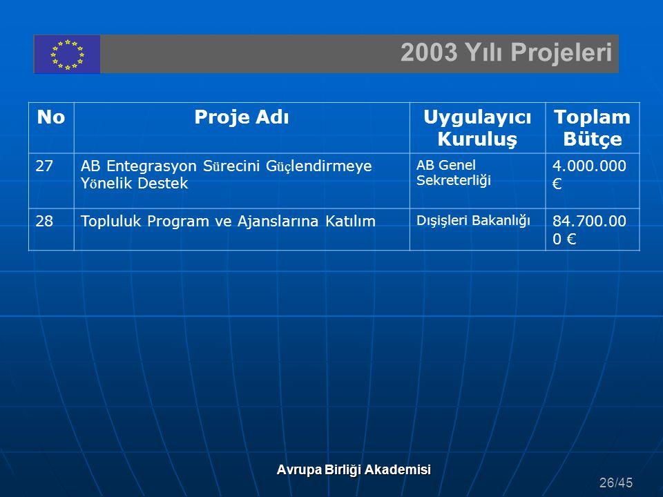 2003 Yılı Projeleri Avrupa Birliği Akademisi NoProje AdıUygulayıcı Kuruluş Toplam Bütçe 27AB Entegrasyon S ü recini G üç lendirmeye Y ö nelik Destek A