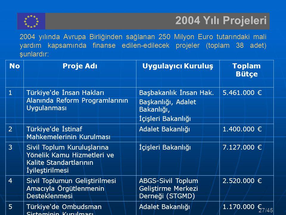 2004 Yılı Projeleri NoProje AdıUygulayıcı KuruluşToplam Bütçe 1Türkiye'de İnsan Hakları Alanında Reform Programlarının Uygulanması Başbakanlık İnsan H