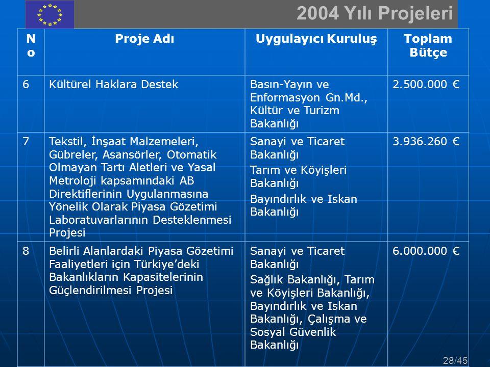 2004 Yılı Projeleri NoNo Proje AdıUygulayıcı KuruluşToplam Bütçe 6Kültürel Haklara DestekBasın-Yayın ve Enformasyon Gn.Md., Kültür ve Turizm Bakanlığı